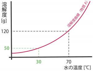 溶解度曲線 問題