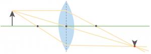 凸レンズ 実像 作図