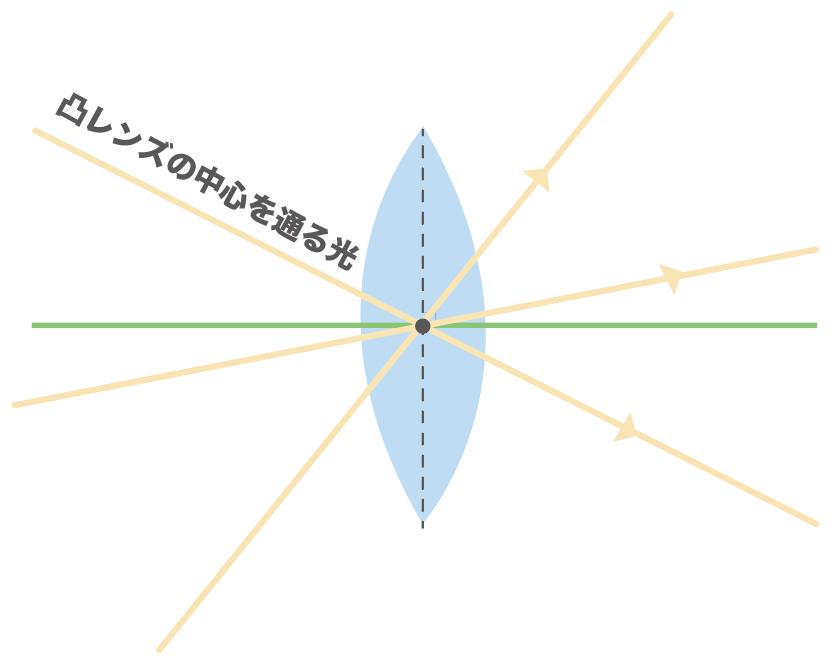 凸レンズ 光の進み方