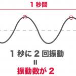 音源 発音体 振幅 振動数 ヘルツ