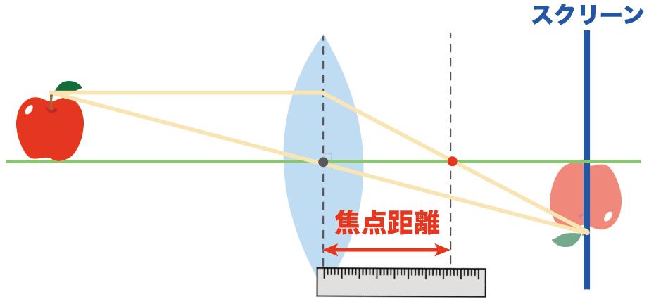 凸レンズ 焦点距離 求め方