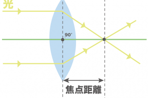 レンズの軸 焦点 焦点距離