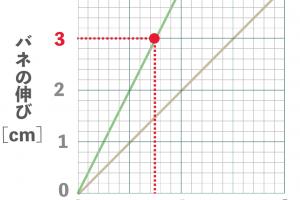 フックの法則 中学理科 問題