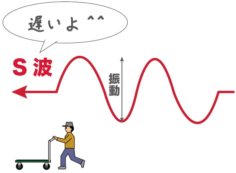 P波とS波 違い