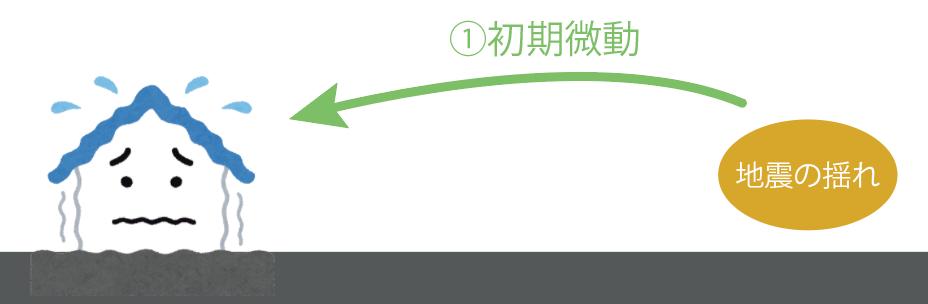 初期微動 主要動 初期微動継続時間