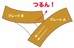 地震 種類 仕組み