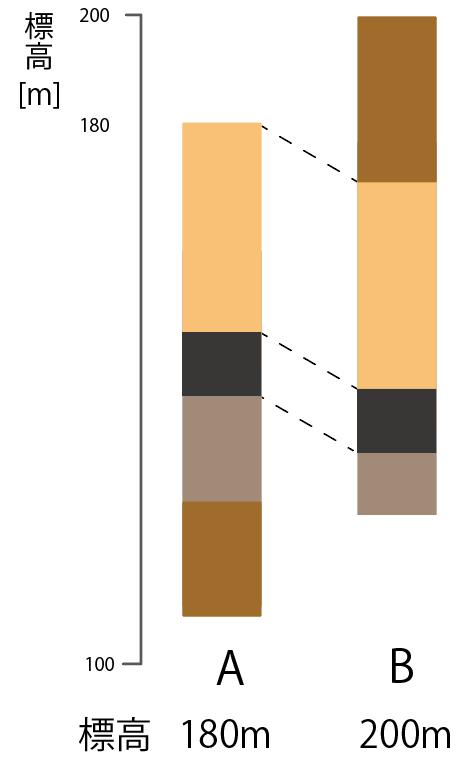 柱状図 見方 中学理科 問題