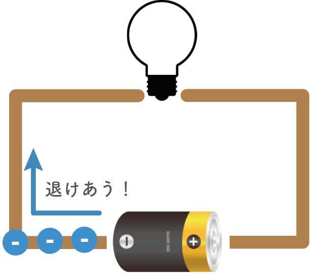 電流とは わかりやすく