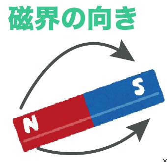 磁力 磁界 磁力線