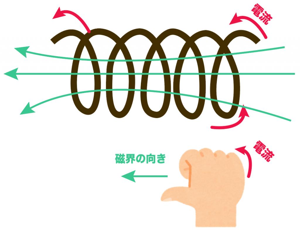 右手の法則 磁界の向き コイル