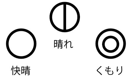 天気図 記号 書き方