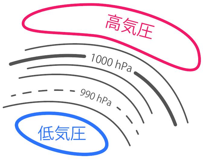 高気圧 低気圧